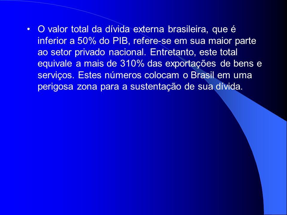 O valor total da dívida externa brasileira, que é inferior a 50% do PIB, refere-se em sua maior parte ao setor privado nacional. Entretanto, este tota