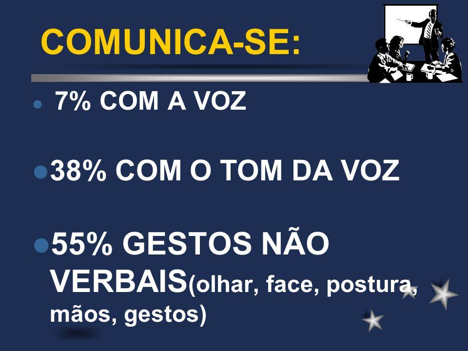 COMUNICA-SE: 7% COM A VOZ 38% COM O TOM DA VOZ 55% GESTOS NÃO VERBAIS (olhar, face, postura, mãos, gestos)
