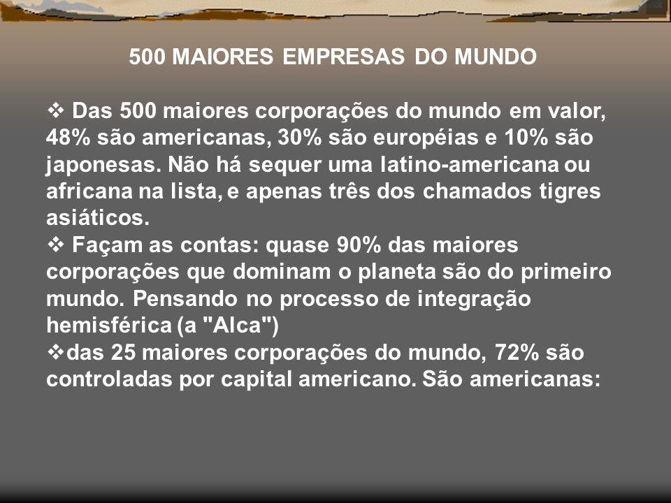 500 MAIORES EMPRESAS DO MUNDO Das 500 maiores corporações do mundo em valor, 48% são americanas, 30% são européias e 10% são japonesas.