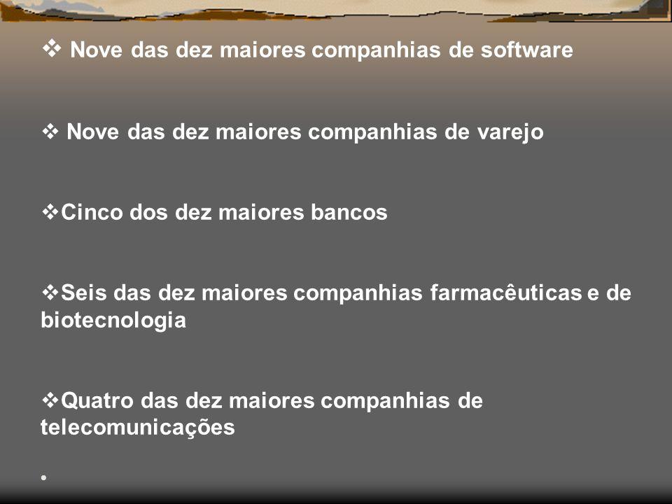 Nove das dez maiores companhias de software Nove das dez maiores companhias de varejo Cinco dos dez maiores bancos Seis das dez maiores companhias farmacêuticas e de biotecnologia Quatro das dez maiores companhias de telecomunicações