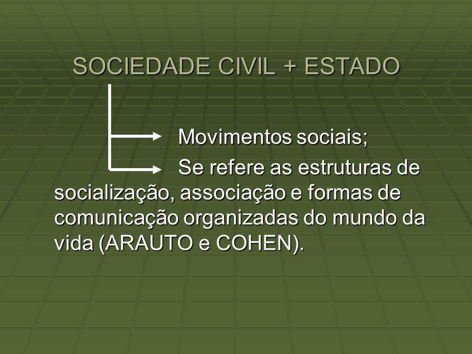 SOCIEDADE CIVIL + ESTADO Movimentos sociais; Se refere as estruturas de socialização, associação e formas de comunicação organizadas do mundo da vida (ARAUTO e COHEN).