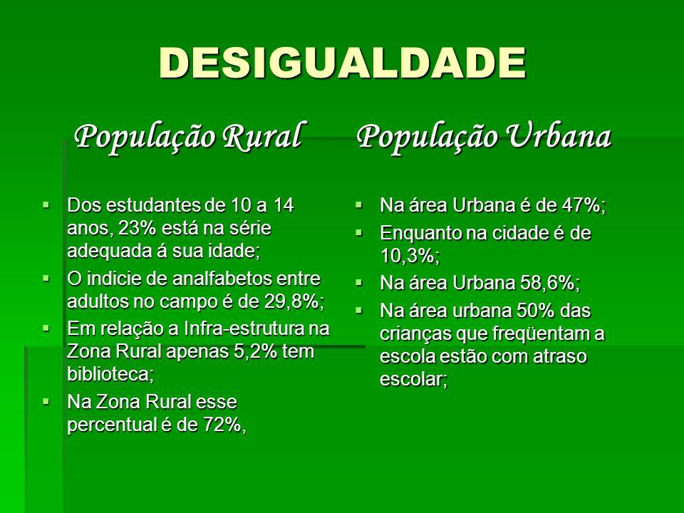 DESIGUALDADE População Rural Dos estudantes de 10 a 14 anos, 23% está na série adequada á sua idade; Dos estudantes de 10 a 14 anos, 23% está na série adequada á sua idade; O indicie de analfabetos entre adultos no campo é de 29,8%; O indicie de analfabetos entre adultos no campo é de 29,8%; Em relação a Infra-estrutura na Zona Rural apenas 5,2% tem biblioteca; Em relação a Infra-estrutura na Zona Rural apenas 5,2% tem biblioteca; Na Zona Rural esse percentual é de 72%, Na Zona Rural esse percentual é de 72%, População Urbana Na área Urbana é de 47%; Na área Urbana é de 47%; Enquanto na cidade é de 10,3%; Enquanto na cidade é de 10,3%; Na área Urbana 58,6%; Na área Urbana 58,6%; Na área urbana 50% das crianças que freqüentam a escola estão com atraso escolar; Na área urbana 50% das crianças que freqüentam a escola estão com atraso escolar;