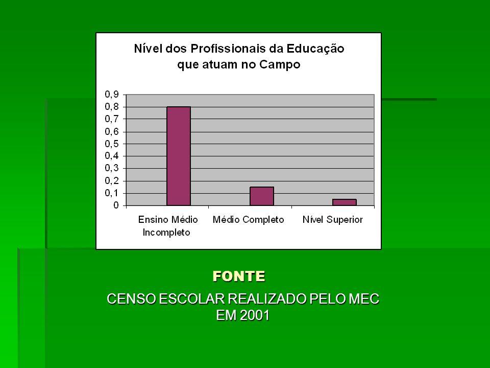 FONTE CENSO ESCOLAR REALIZADO PELO MEC EM 2001