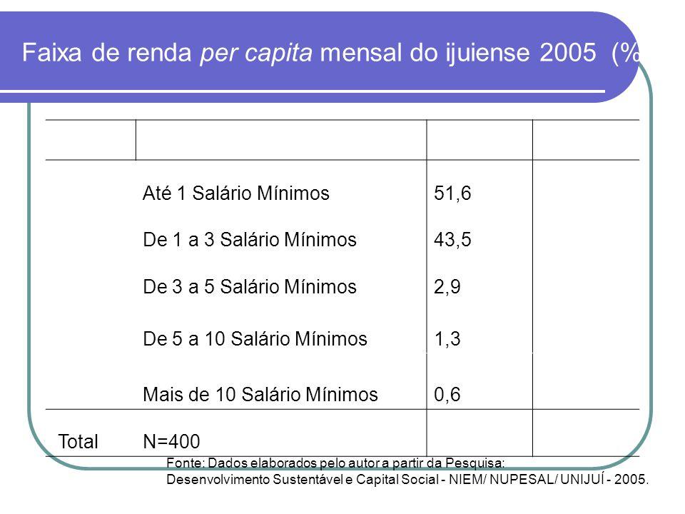 Faixa de renda per capita mensal do ijuiense 2005 (%) Fonte: Dados elaborados pelo autor a partir da Pesquisa: Desenvolvimento Sustentável e Capital S