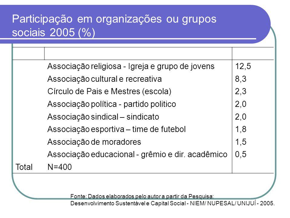 Participação em organizações ou grupos sociais 2005 (%) Associação religiosa - Igreja e grupo de jovens12,5 Associação cultural e recreativa8,3 Círcul
