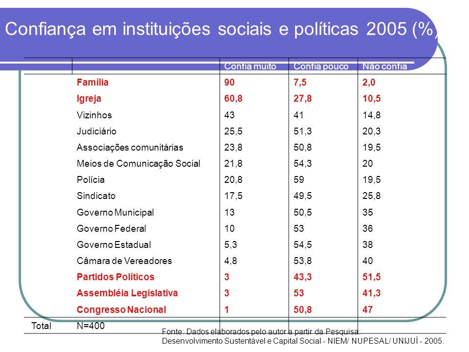Confiança em instituições sociais e políticas 2005 (%) Confia muitoConfia poucoNão confia Família907,52,0 Igreja60,827,810,5 Vizinhos434114,8 Judiciár