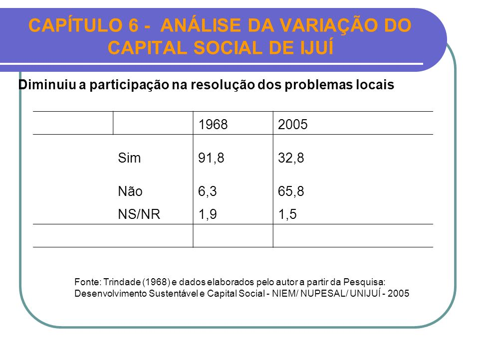 CAPÍTULO 6 - ANÁLISE DA VARIAÇÃO DO CAPITAL SOCIAL DE IJUÍ 19682005 Sim91,832,8 Não6,365,8 NS/NR1,91,5 Diminuiu a participação na resolução dos proble