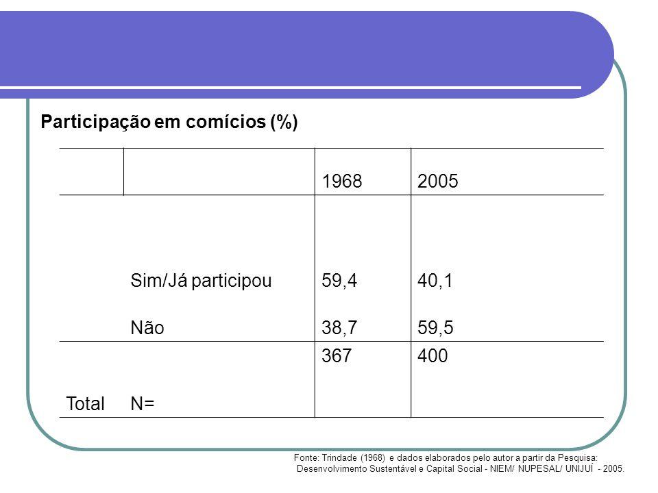 Participação em comícios (%) 19682005 Sim/Já participou59,440,1 Não38,759,5 Total N= 367400 Fonte: Trindade (1968) e dados elaborados pelo autor a par