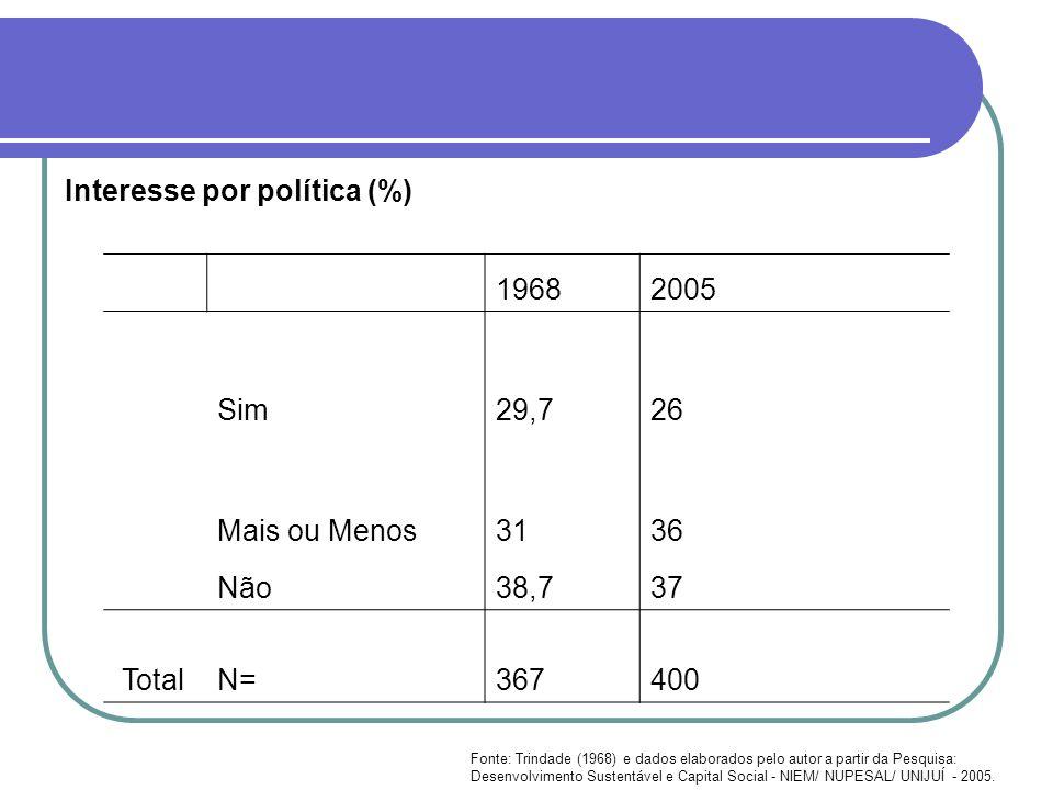 Interesse por política (%) 19682005 Sim29,726 Mais ou Menos3136 Não38,737 TotalN= 367 400 Fonte: Trindade (1968) e dados elaborados pelo autor a parti