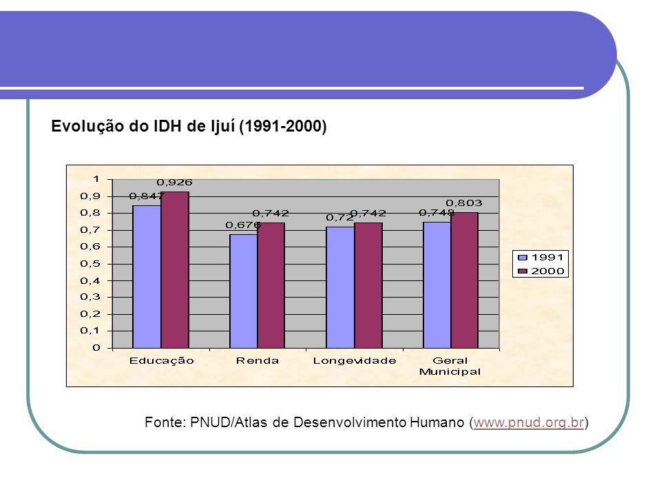 Fonte: PNUD/Atlas de Desenvolvimento Humano (www.pnud.org.br)www.pnud.org.br Evolução do IDH de Ijuí (1991-2000)