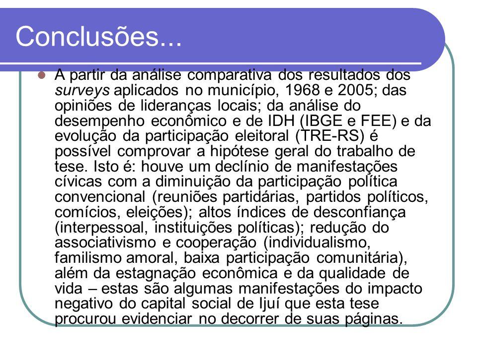 Conclusões... A partir da análise comparativa dos resultados dos surveys aplicados no município, 1968 e 2005; das opiniões de lideranças locais; da an
