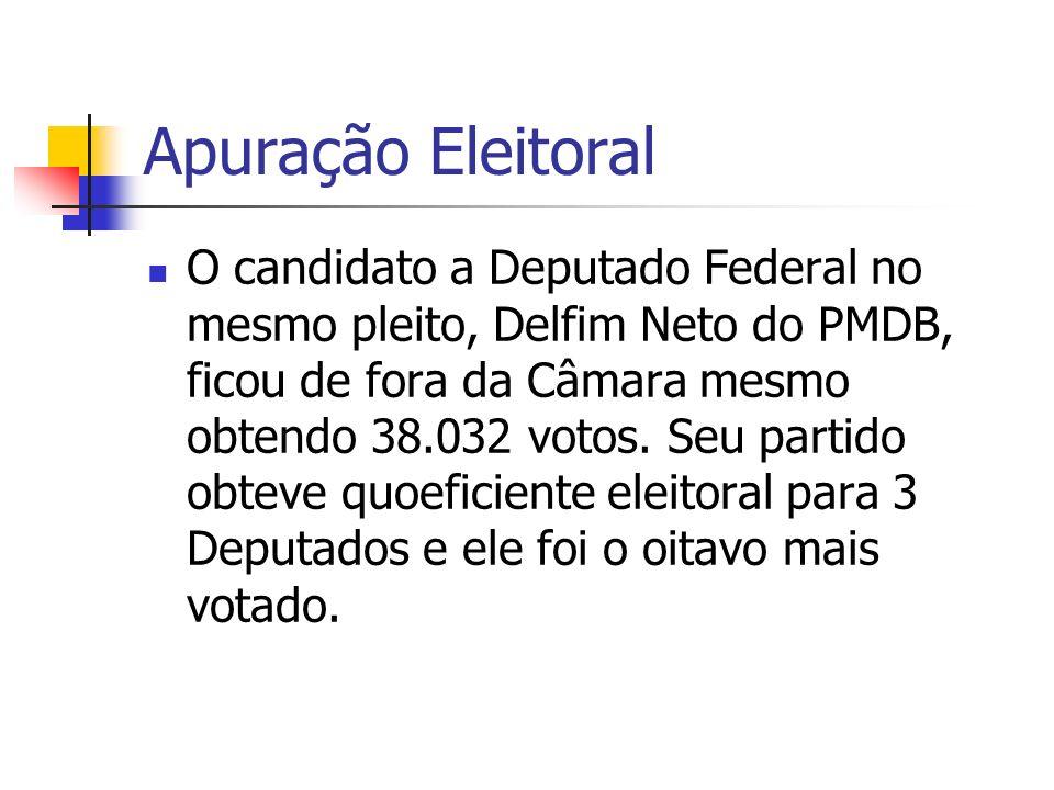Apuração Eleitoral O candidato a Deputado Federal no mesmo pleito, Delfim Neto do PMDB, ficou de fora da Câmara mesmo obtendo 38.032 votos. Seu partid