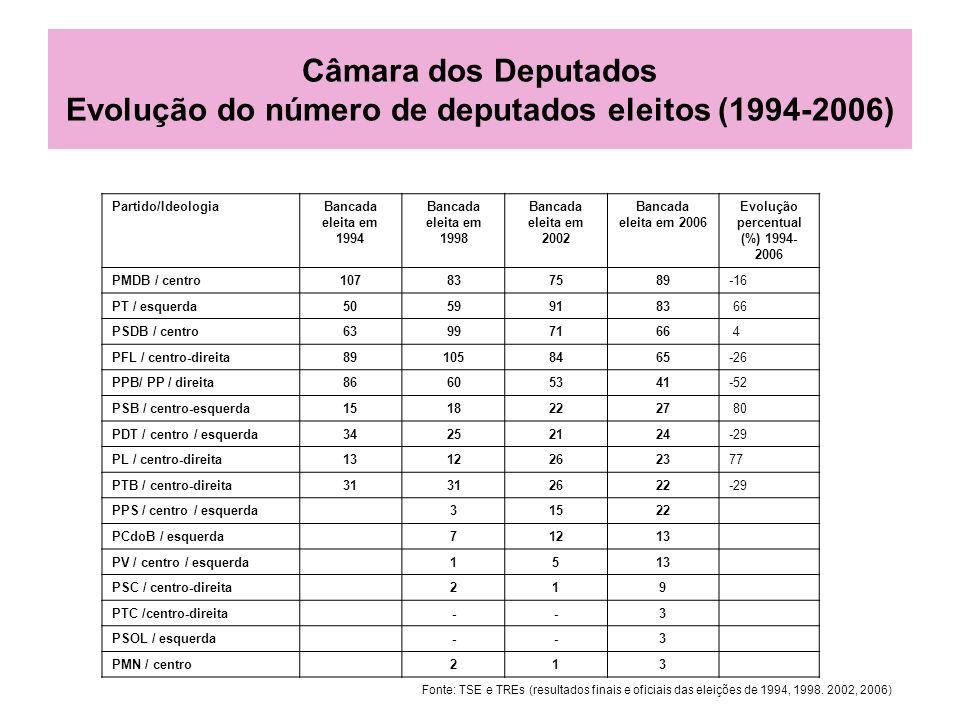 Câmara dos Deputados Evolução do número de deputados eleitos (1994-2006) Partido/IdeologiaBancada eleita em 1994 Bancada eleita em 1998 Bancada eleita