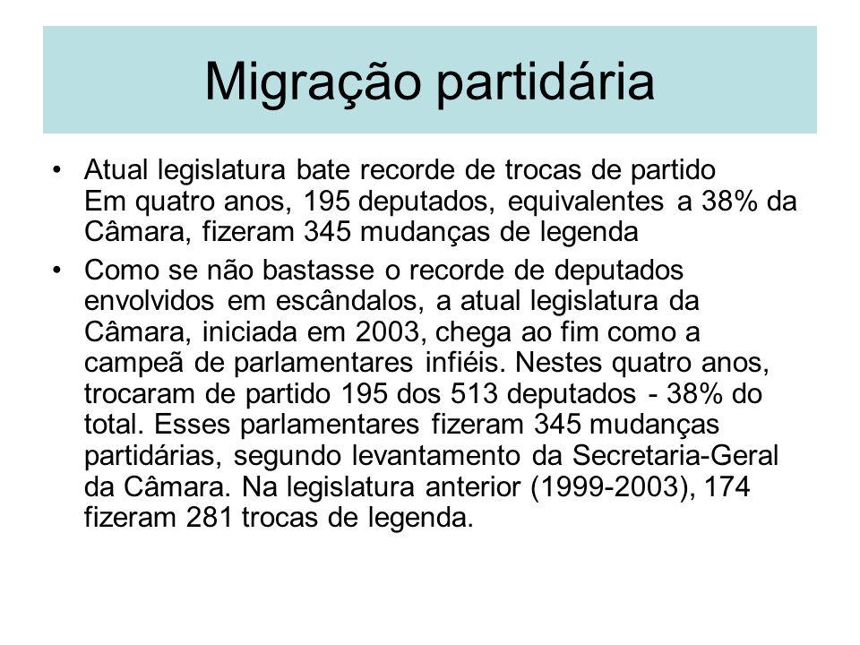 Migração partidária Atual legislatura bate recorde de trocas de partido Em quatro anos, 195 deputados, equivalentes a 38% da Câmara, fizeram 345 mudan