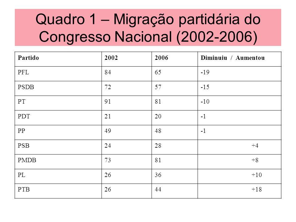 Quadro 1 – Migração partidária do Congresso Nacional (2002-2006) Partido20022006Diminuiu / Aumentou PFL8465-19 PSDB7257-15 PT9181-10 PDT2120 PP4948 PS