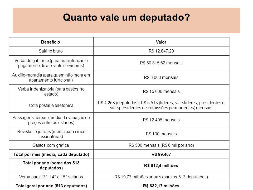 Quanto vale um deputado? Benefício Valor Salário bruto R$ 12.847,20 Verba de gabinete (para manutenção e pagamento de até vinte servidores) R$ 50.815,