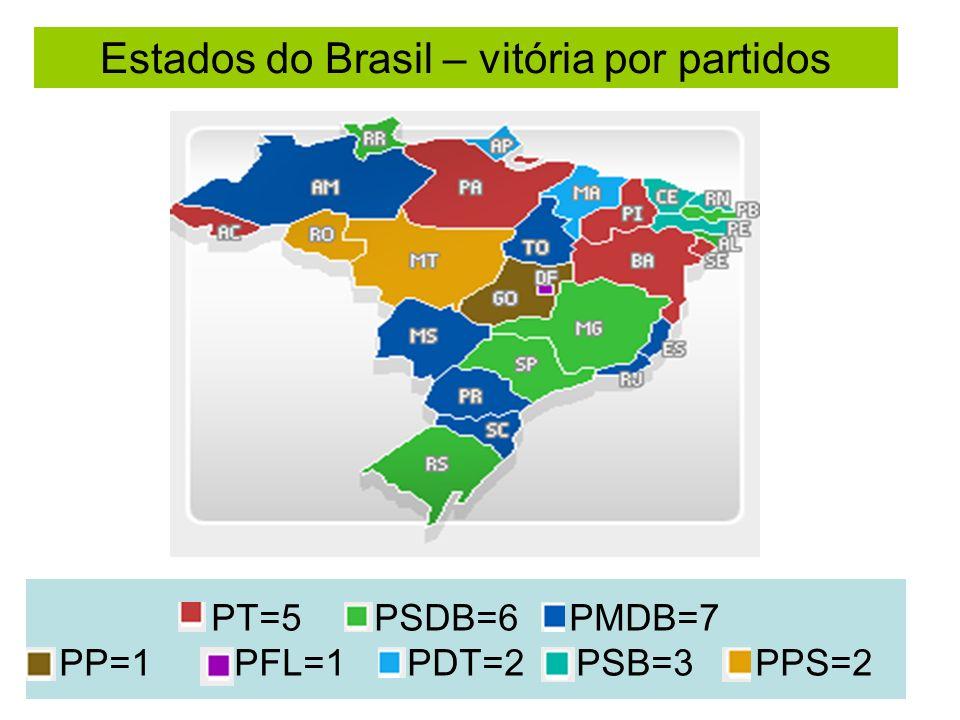PT=5 PSDB=6 PMDB=7 PP=1 PFL=1 PDT=2 PSB=3 PPS=2 Estados do Brasil – vitória por partidos