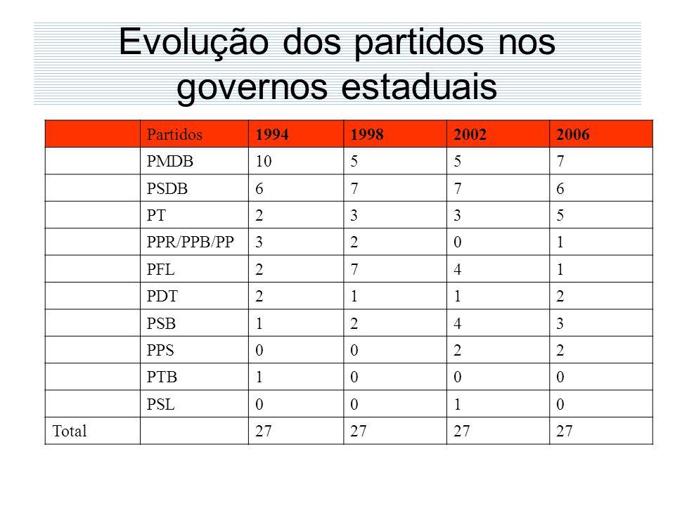 Evolução dos partidos nos governos estaduais Partidos1994199820022006 PMDB10557 PSDB6776 PT2335 PPR/PPB/PP3201 PFL2741 PDT2112 PSB1243 PPS0022 PTB1000