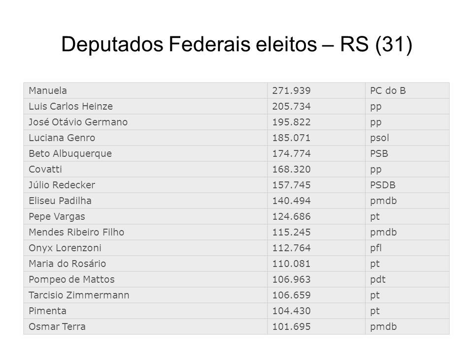 Deputados Federais eleitos – RS (31) Manuela271.939PC do B Luis Carlos Heinze205.734pp José Otávio Germano195.822pp Luciana Genro185.071psol Beto Albu