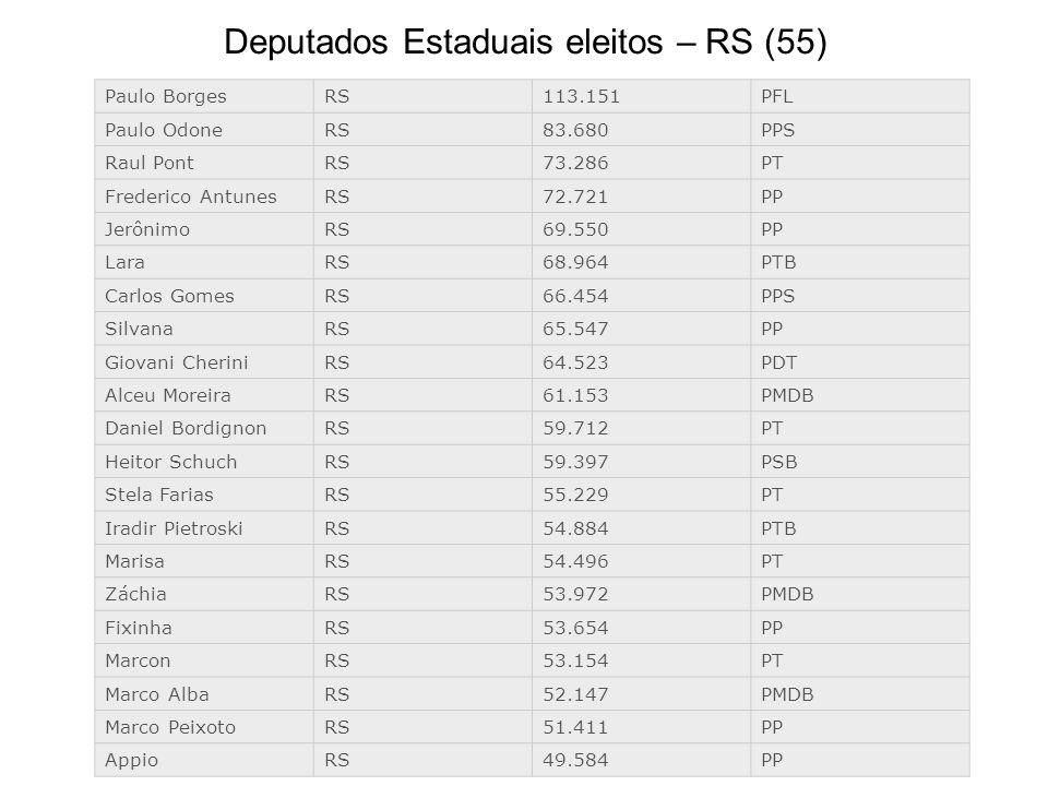 Paulo BorgesRS113.151PFL Paulo OdoneRS83.680PPS Raul PontRS73.286PT Frederico AntunesRS72.721PP JerônimoRS69.550PP LaraRS68.964PTB Carlos GomesRS66.45