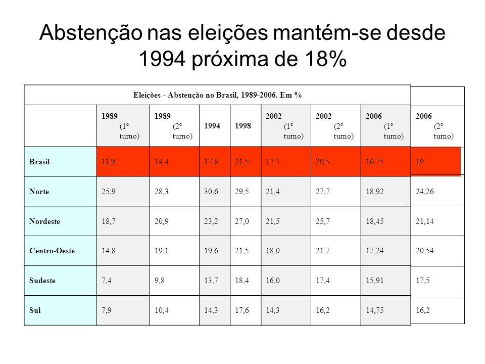 Abstenção nas eleições mantém-se desde 1994 próxima de 18% Eleições - Abstenção no Brasil, 1989-2006. Em % 1989 (1º turno) 1989 (2º turno) 19941998 20