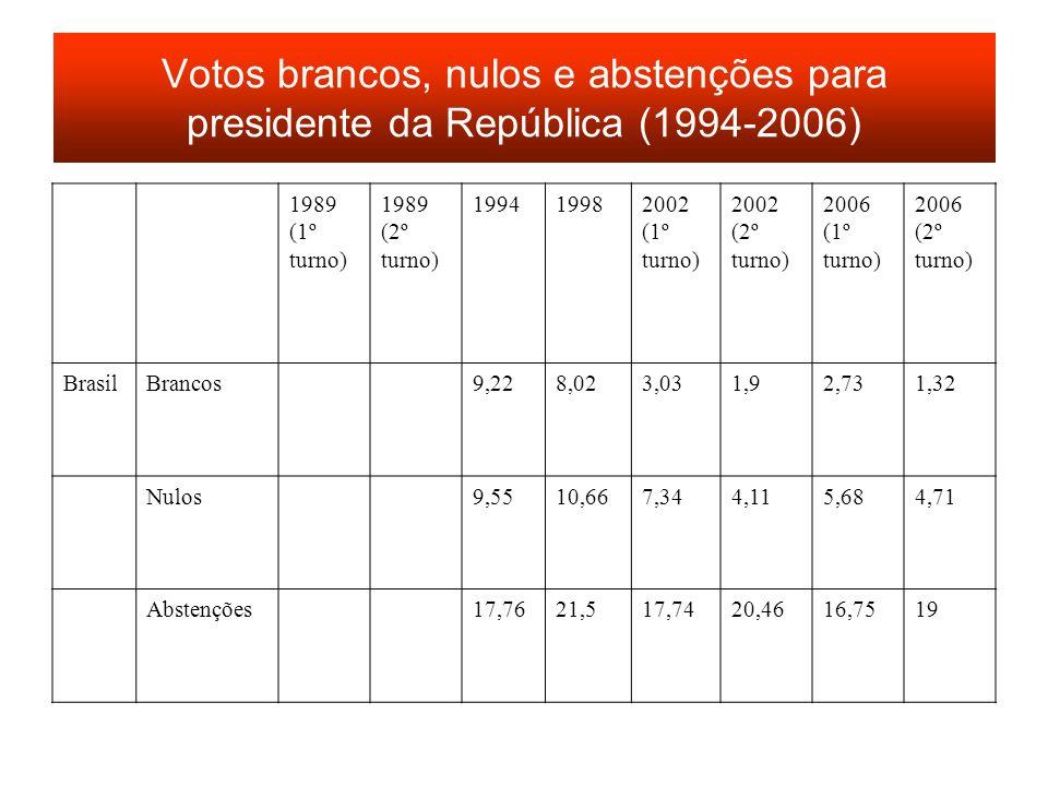 Votos brancos, nulos e abstenções para presidente da República (1994-2006) 1989 (1º turno) 1989 (2º turno) 199419982002 (1º turno) 2002 (2º turno) 200