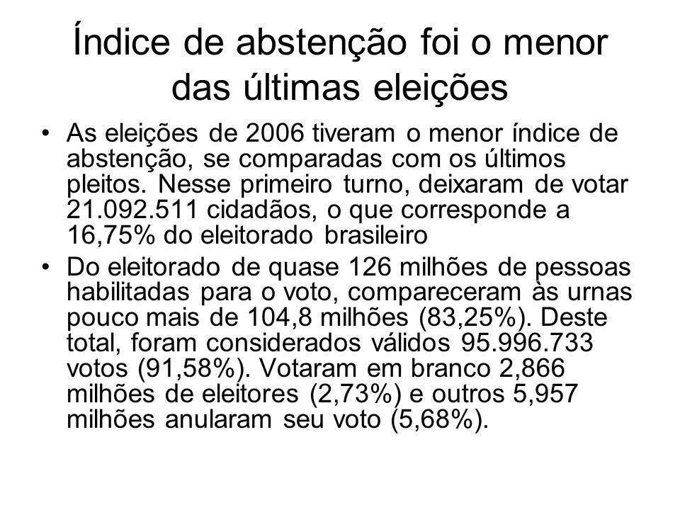 Índice de abstenção foi o menor das últimas eleições As eleições de 2006 tiveram o menor índice de abstenção, se comparadas com os últimos pleitos. Ne