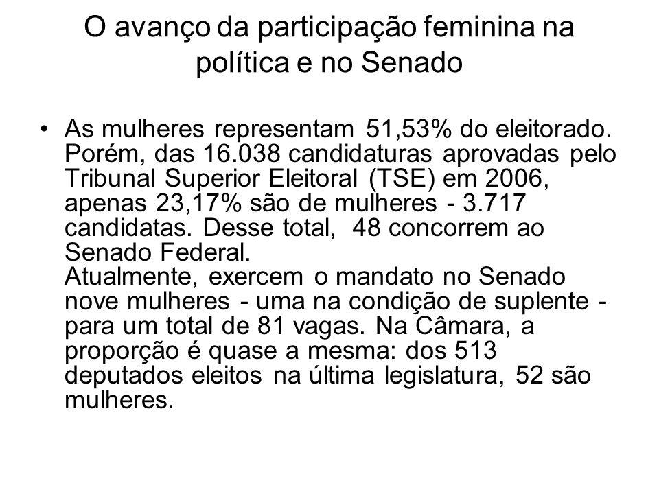 O avanço da participação feminina na política e no Senado As mulheres representam 51,53% do eleitorado. Porém, das 16.038 candidaturas aprovadas pelo