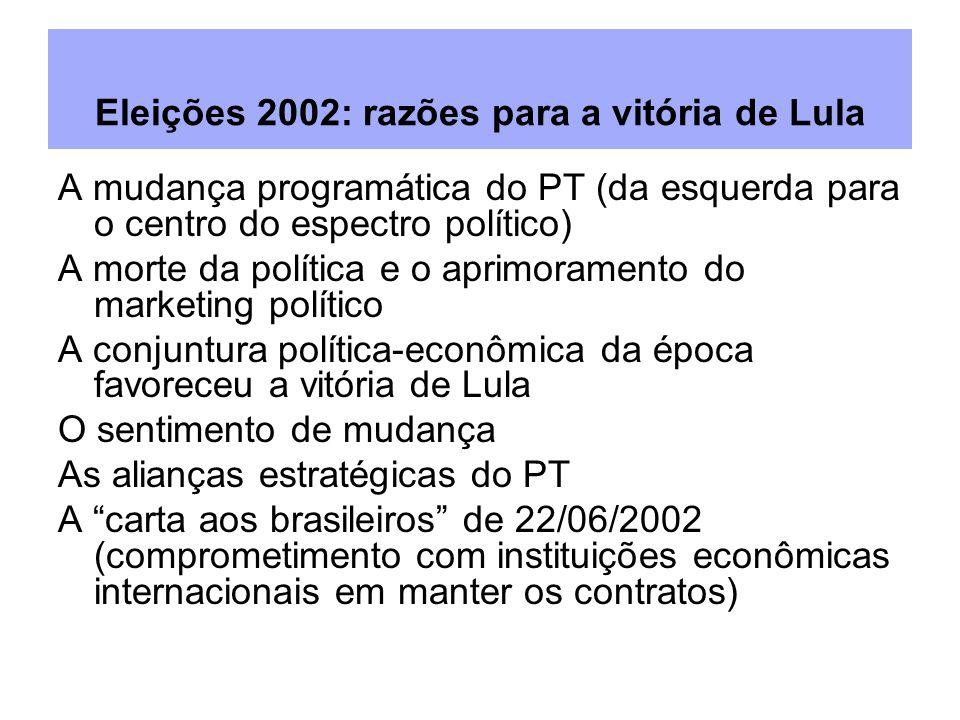 Eleições 2002: razões para a vitória de Lula A mudança programática do PT (da esquerda para o centro do espectro político) A morte da política e o apr