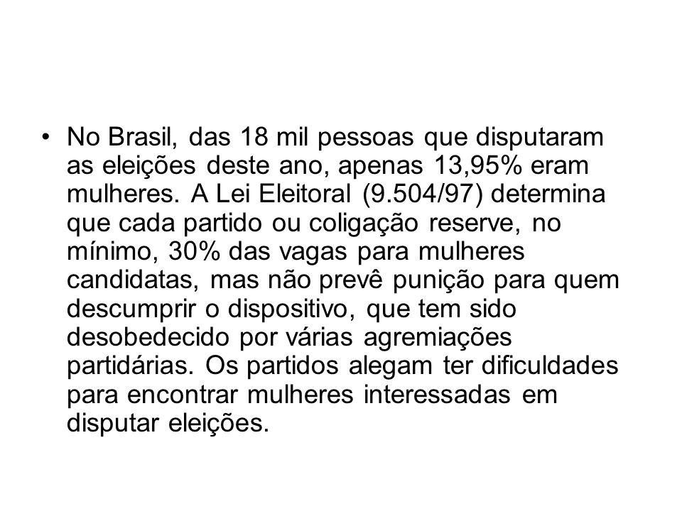 No Brasil, das 18 mil pessoas que disputaram as eleições deste ano, apenas 13,95% eram mulheres. A Lei Eleitoral (9.504/97) determina que cada partido