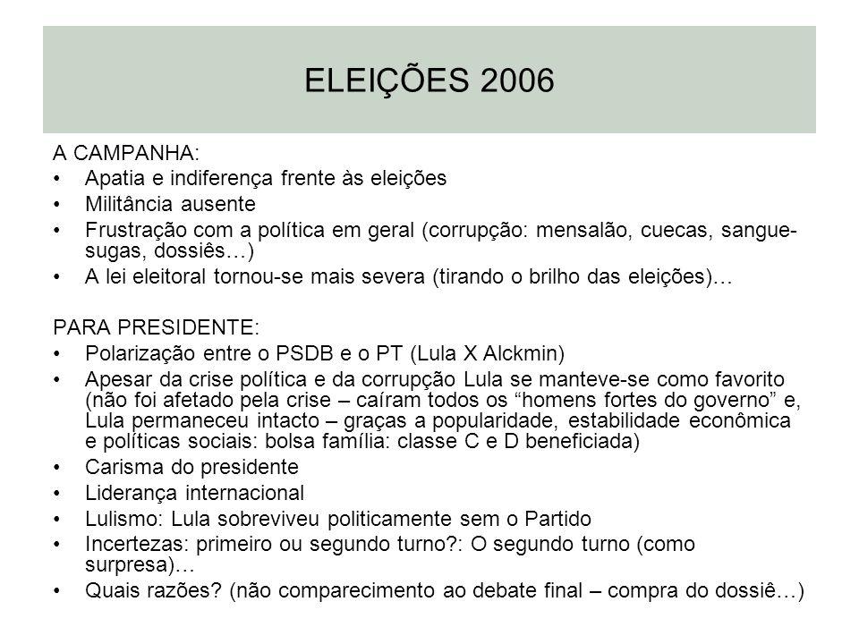 ELEIÇÕES 2006 A CAMPANHA: Apatia e indiferença frente às eleições Militância ausente Frustração com a política em geral (corrupção: mensalão, cuecas,