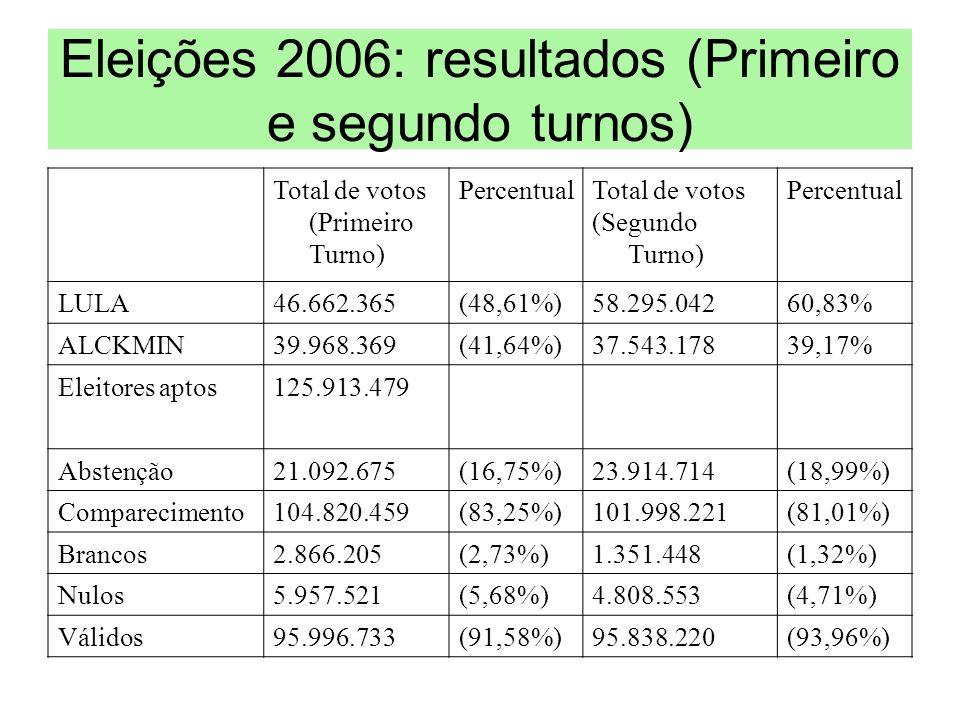 Eleições 2006: resultados (Primeiro e segundo turnos) Total de votos (Primeiro Turno) PercentualTotal de votos (Segundo Turno) Percentual LULA46.662.3