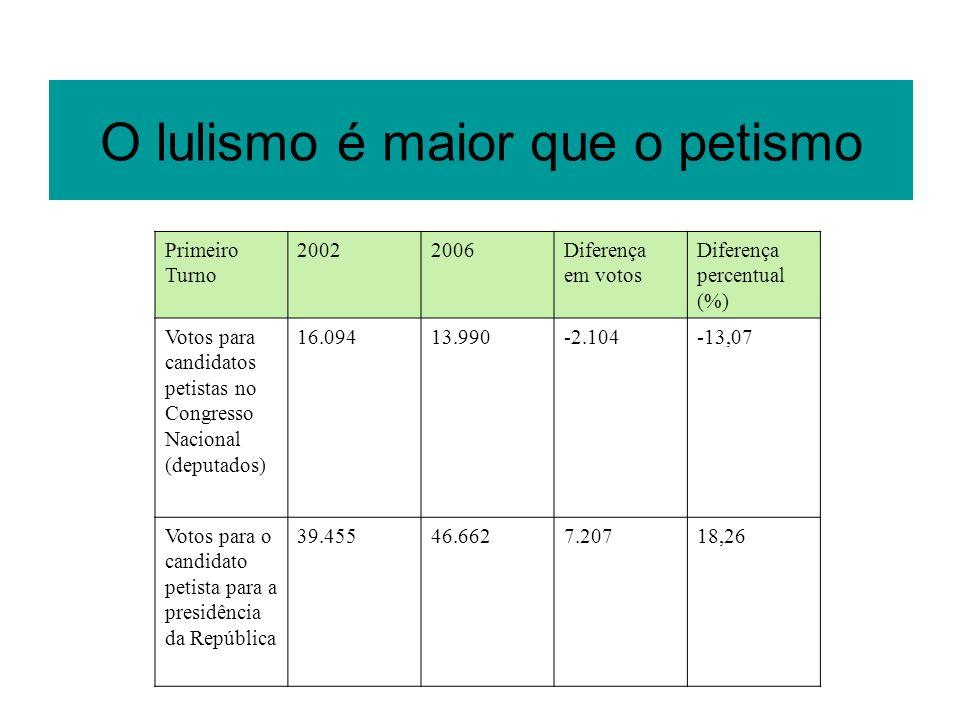 O lulismo é maior que o petismo Primeiro Turno 20022006Diferença em votos Diferença percentual (%) Votos para candidatos petistas no Congresso Naciona