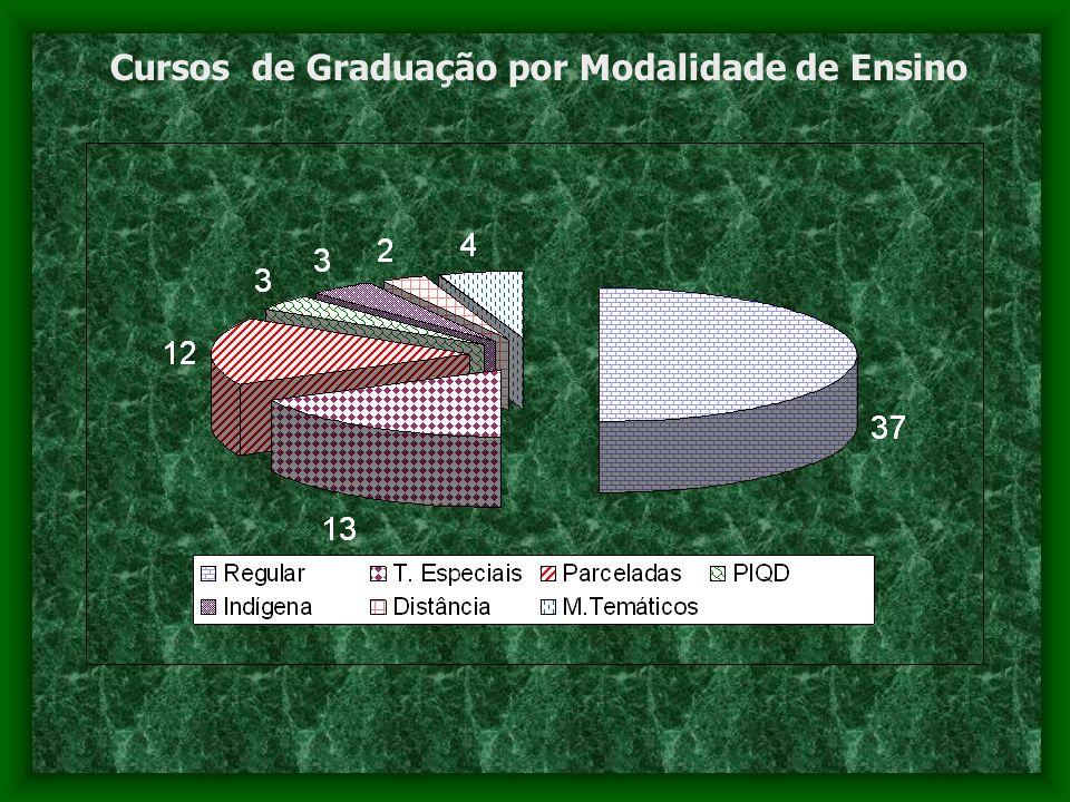 Acervo Bibliográfico 20002004 Do inicio do PPA 2000/2003 ao início do PPA 2004/2007 percebe- se um aumento de 37% no acervo bibliográfico em todos os Campi Universitários.