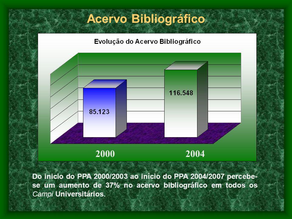 Acervo Bibliográfico 20002004 Do inicio do PPA 2000/2003 ao início do PPA 2004/2007 percebe- se um aumento de 37% no acervo bibliográfico em todos os