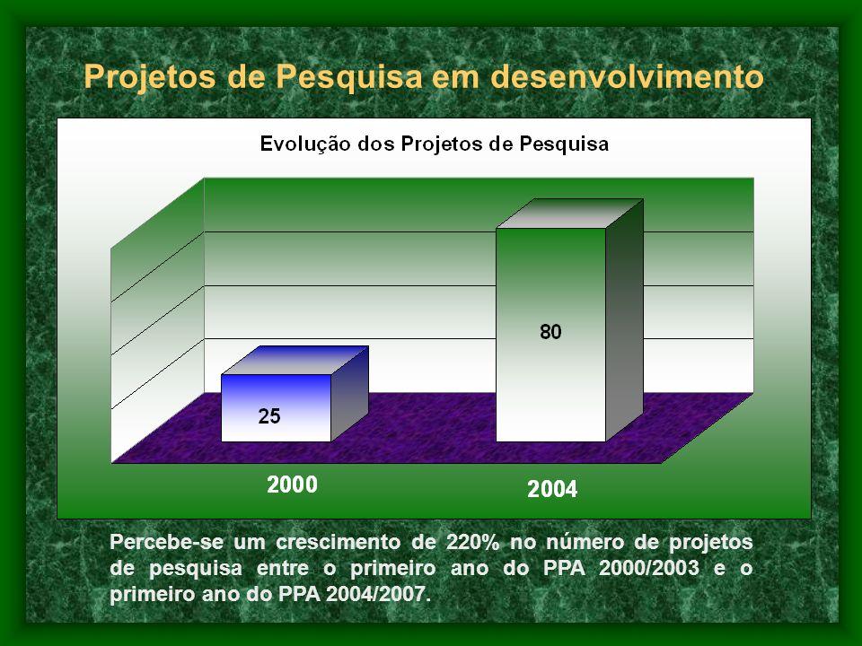 Projetos de Pesquisa em desenvolvimento Percebe-se um crescimento de 220% no número de projetos de pesquisa entre o primeiro ano do PPA 2000/2003 e o