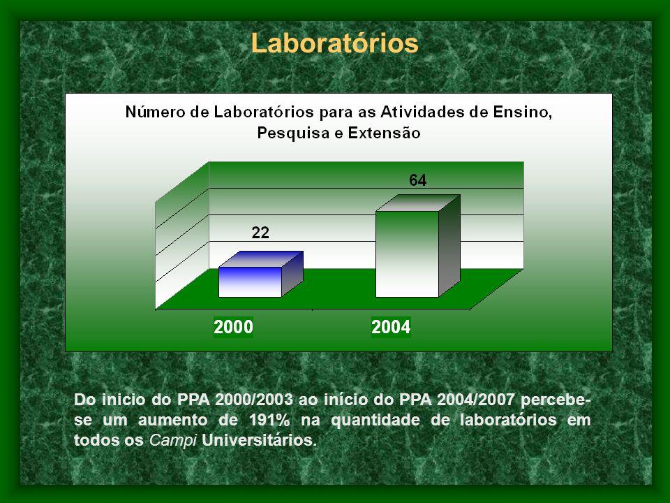 Do inicio do PPA 2000/2003 ao início do PPA 2004/2007 percebe- se um aumento de 191% na quantidade de laboratórios em todos os Campi Universitários. L