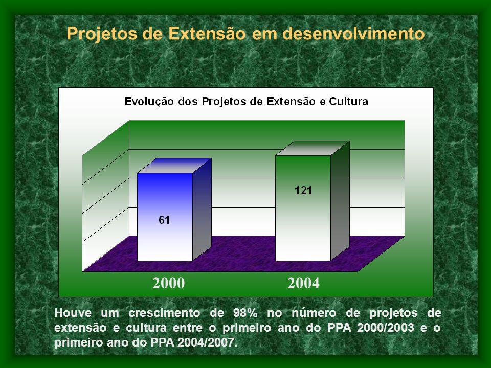 Projetos de Extensão em desenvolvimento 20002004 Houve um crescimento de 98% no número de projetos de extensão e cultura entre o primeiro ano do PPA 2
