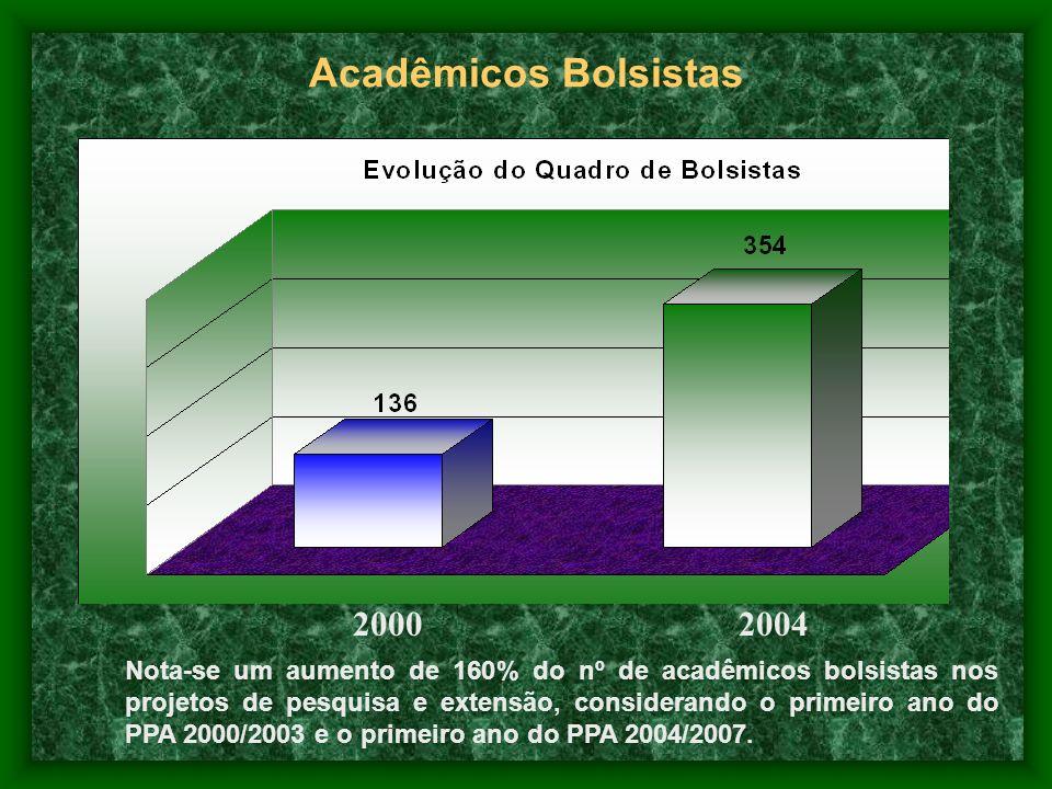 Acadêmicos Bolsistas 20002004 Nota-se um aumento de 160% do nº de acadêmicos bolsistas nos projetos de pesquisa e extensão, considerando o primeiro an