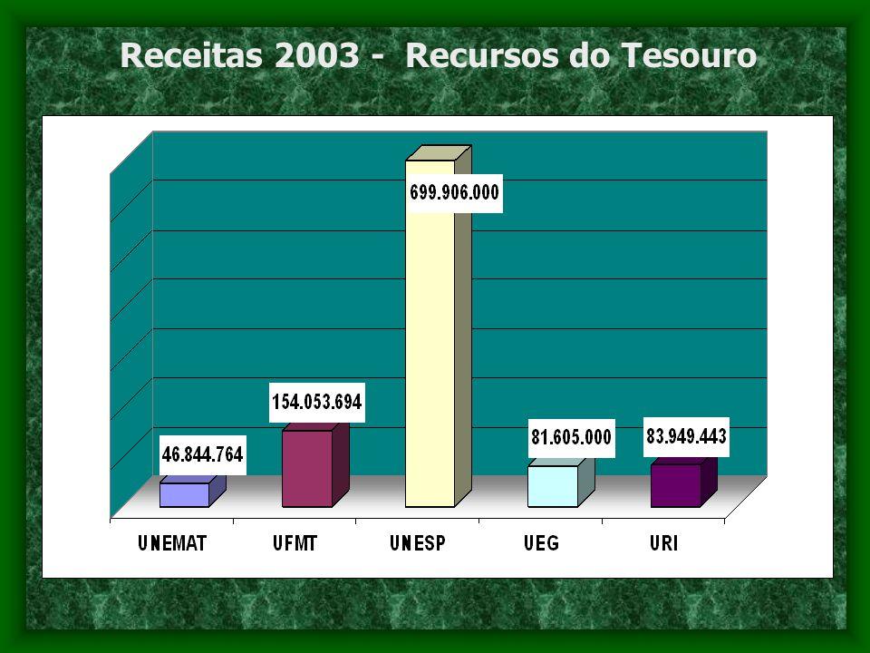 Receitas 2003 - Recursos do Tesouro