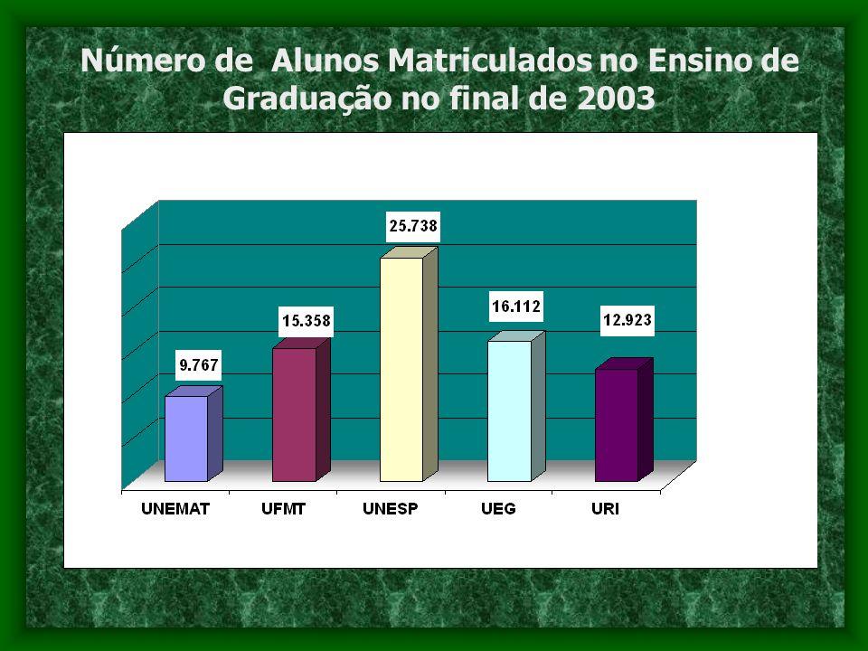 Número de Alunos Matriculados no Ensino de Graduação no final de 2003