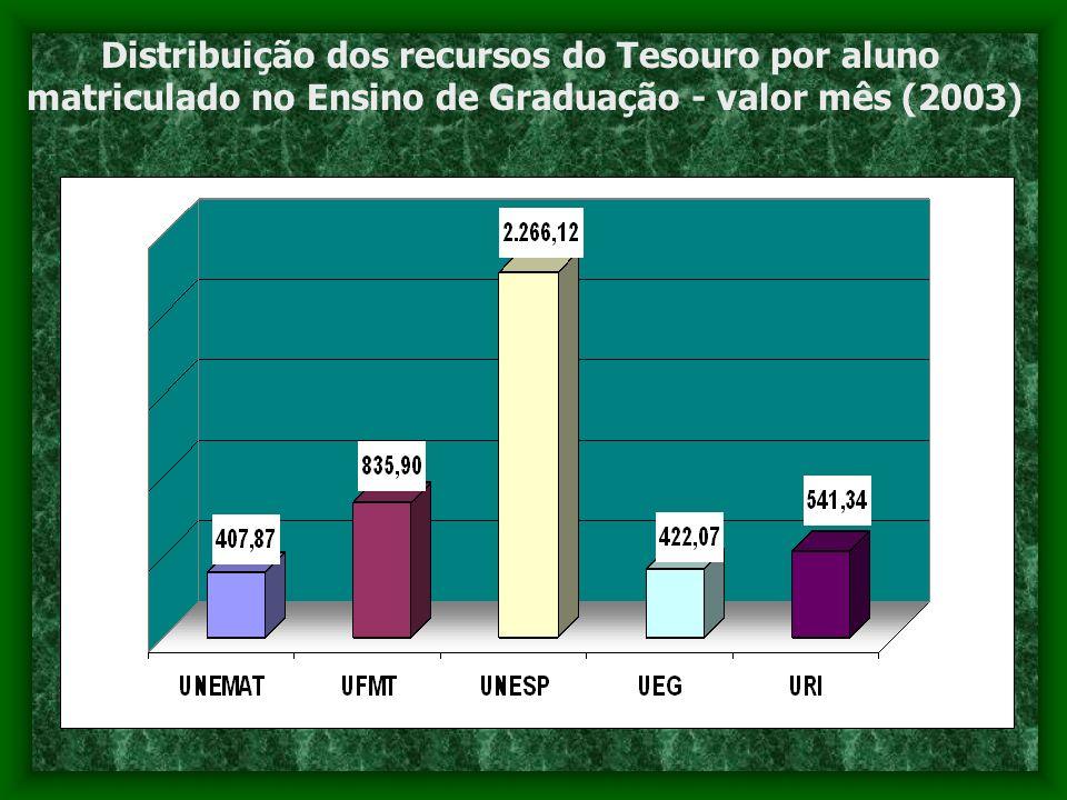 Distribuição dos recursos do Tesouro por aluno matriculado no Ensino de Graduação - valor mês (2003)