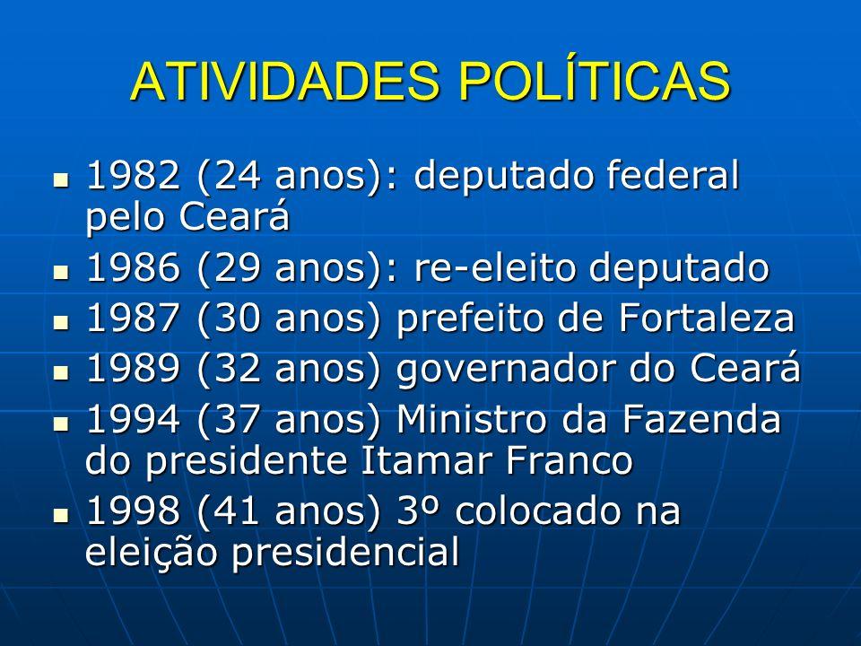 ATIVIDADES POLÍTICAS 1982 (24 anos): deputado federal pelo Ceará 1982 (24 anos): deputado federal pelo Ceará 1986 (29 anos): re-eleito deputado 1986 (29 anos): re-eleito deputado 1987 (30 anos) prefeito de Fortaleza 1987 (30 anos) prefeito de Fortaleza 1989 (32 anos) governador do Ceará 1989 (32 anos) governador do Ceará 1994 (37 anos) Ministro da Fazenda do presidente Itamar Franco 1994 (37 anos) Ministro da Fazenda do presidente Itamar Franco 1998 (41 anos) 3º colocado na eleição presidencial 1998 (41 anos) 3º colocado na eleição presidencial