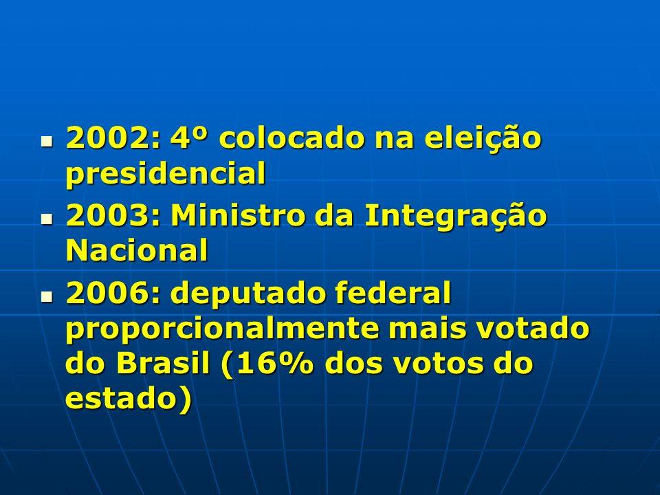 2002: 4º colocado na eleição presidencial 2002: 4º colocado na eleição presidencial 2003: Ministro da Integração Nacional 2003: Ministro da Integração Nacional 2006: deputado federal proporcionalmente mais votado do Brasil (16% dos votos do estado) 2006: deputado federal proporcionalmente mais votado do Brasil (16% dos votos do estado)