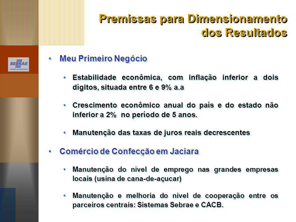 Premissas para Dimensionamento dos Resultados Meu Primeiro Negócio Estabilidade econômica, com inflação inferior a dois dígitos, situada entre 6 e 9%