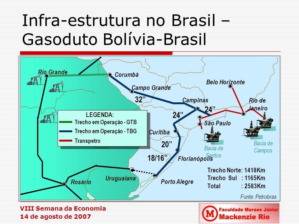 VIII Semana da Economia 14 de agosto de 2007 Infra-estrutura no Brasil – Gasoduto Bolívia-Brasil