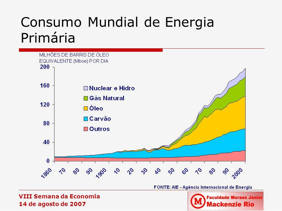 VIII Semana da Economia 14 de agosto de 2007 Sumário da Apresentação Indústria mundial de energia Indústria mundial de gás natural Reservas e mercados Evolução Histórica Transformações Recentes Indústria de gás natural na América do Sul e Caribe Impactos sobre o Brasil