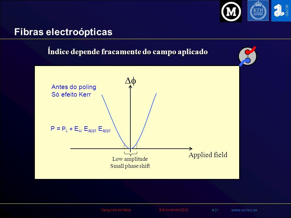 Margulis e de Matos5-6 novembro 2012 # 21 www.acreo.se Fibras electroópticas Í ndice depende fracamente do campo aplicado Applied field Low amplitude
