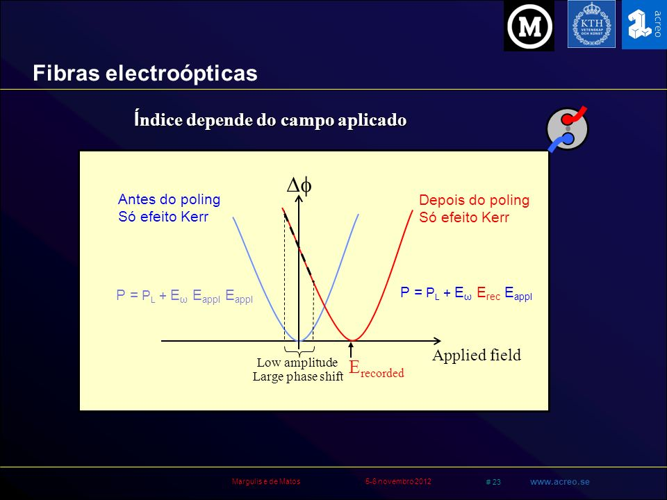 Margulis e de Matos5-6 novembro 2012 # 23 www.acreo.se Applied field P = P L + E ω E rec E appl E recorded P = P L + E ω E appl E appl Large phase shi