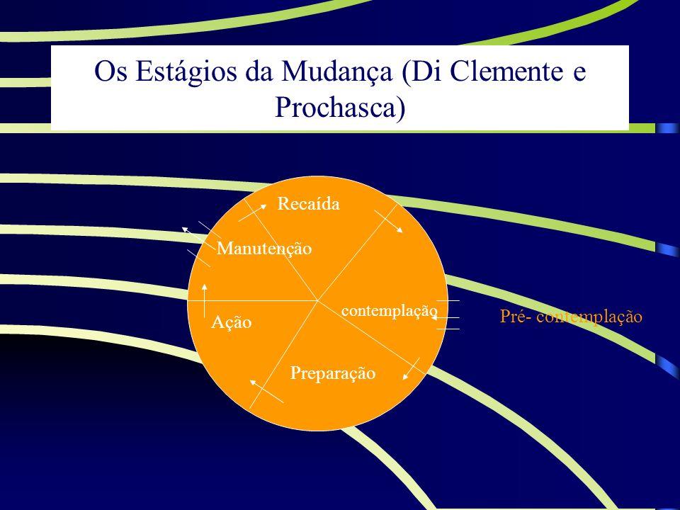 Os Estágios da Mudança (Di Clemente e Prochasca) Recaída Preparação Ação Manutenção contemplação Pré- contemplação